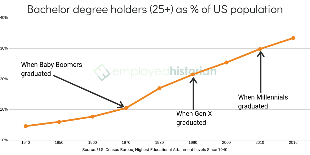 A line graph showing bachelor's degree holders over 25 years of age in the United States as a per cent of the population between 1940 and 2016.