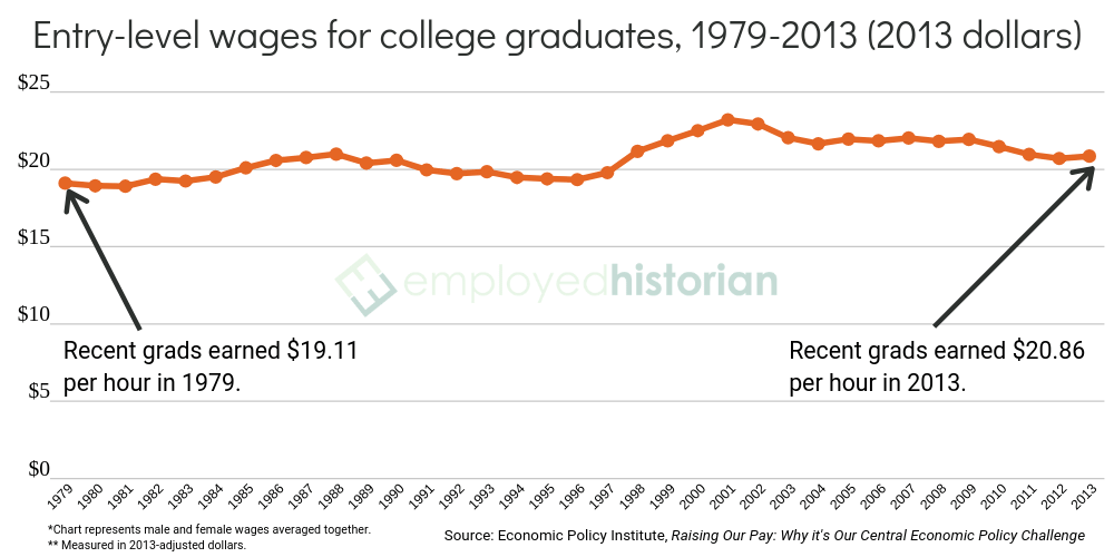 A line graph showing inflation-adjusted entry-level wages for recent college graduates between 1979 and 2013.