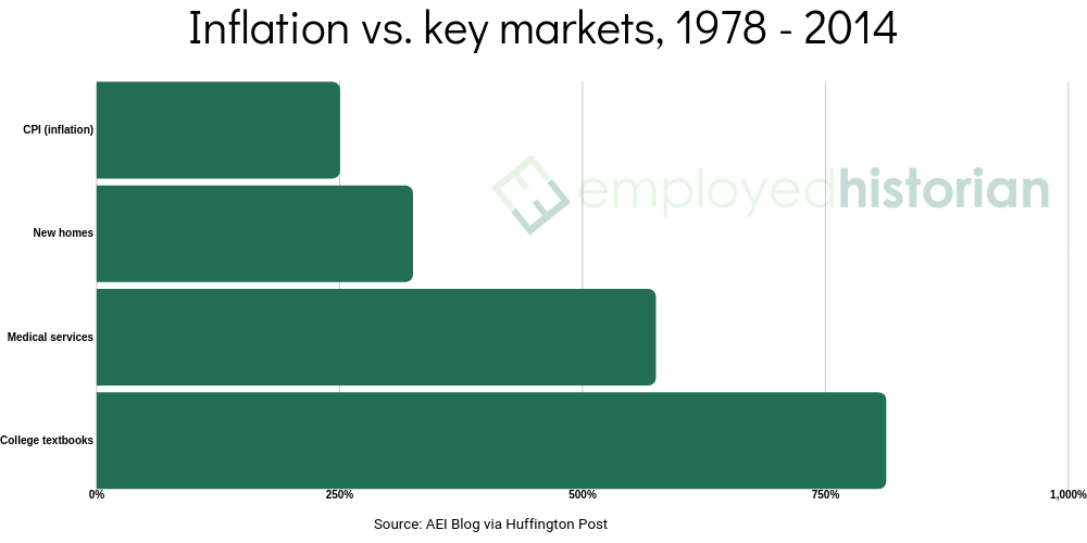 A green bar chart showing inflation in key markets against college textbooks between 1978 and 2014.