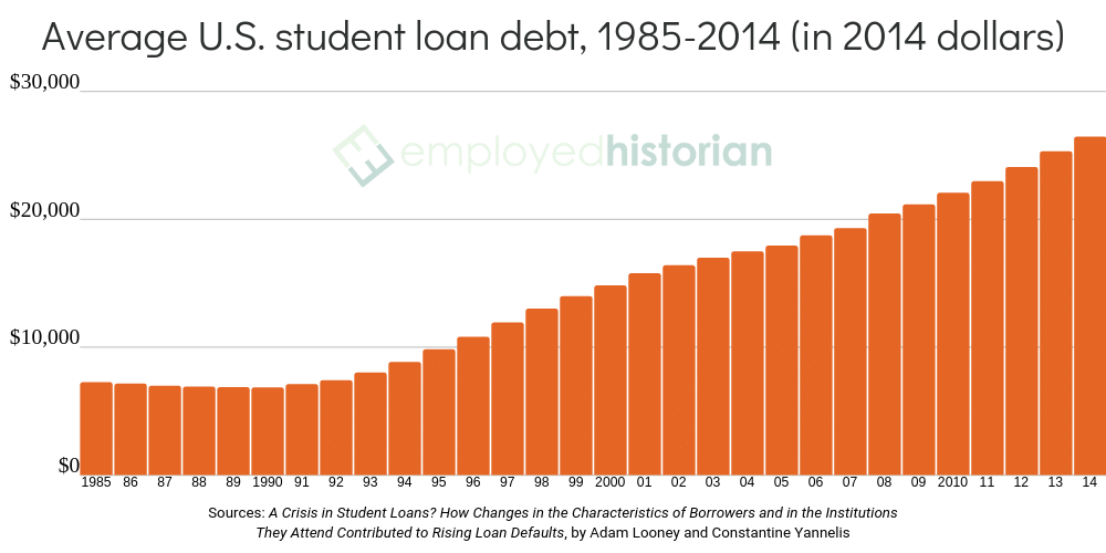 An orange bar graph showing the average student loan debt in the United States rising between 1985 and 2014.