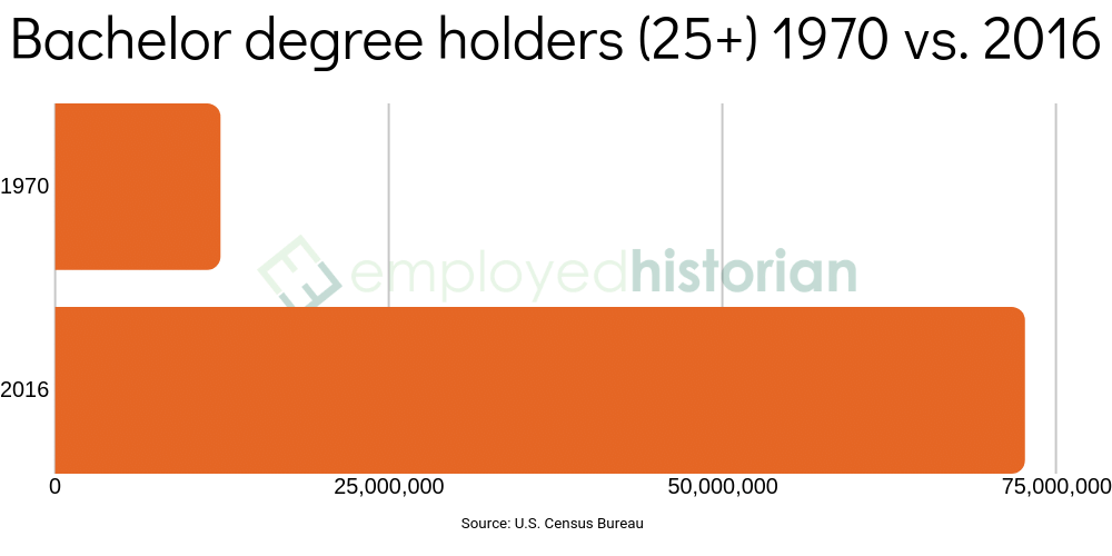 An orange bar graph showcasing bachelor degree holders in the United States over the age of 25, comparing 1970 and 2016.