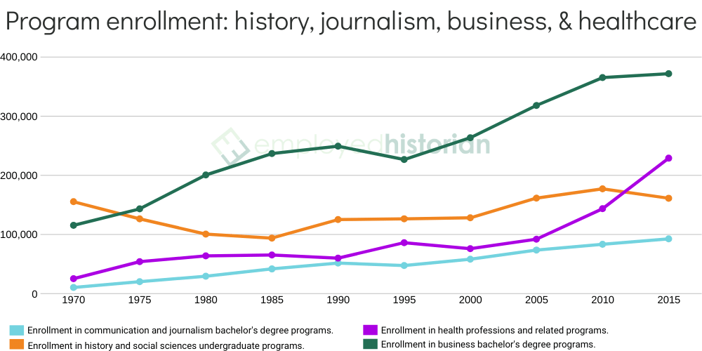 Time series line chart showing undergraduate enrollment numbers for history, journalism, business, and healthcare disciplines between 1970-2015.