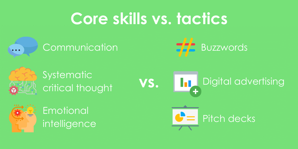 Three core liberal arts skills listed against 3 on-the-job tactics in the context of technology product marketing.