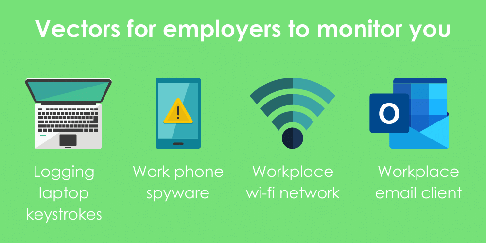 4 key vectors that employers use to monitor employees: work laptops, work phones, wi-fi activity, and email clients.