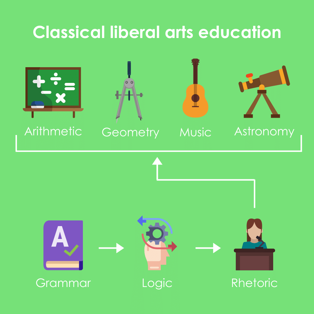 Flow chart illustrating how students progressed in a classical liberal arts education.