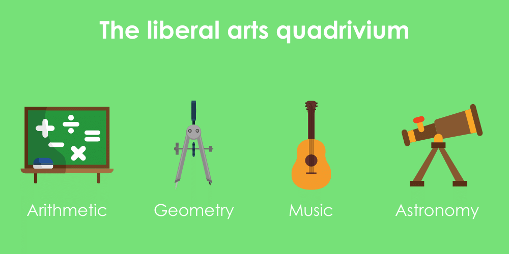 The quadrivium of the liberal arts illustrating the 4 seocndary disciplines, including arithmetic, geometry, music, and astronomy.