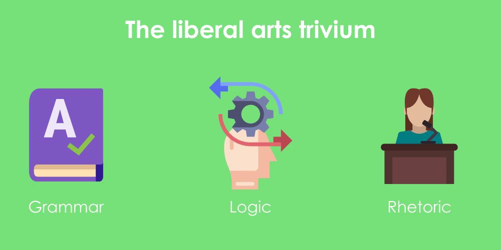 The trivium of the liberal arts, illustrating grammar, logic, and rhetoric as the 3 foundational disciplines.