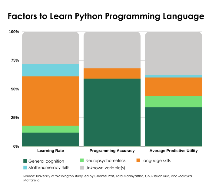 Bar chart measuring language skills and math skills as predictors to learn the Python programming language.