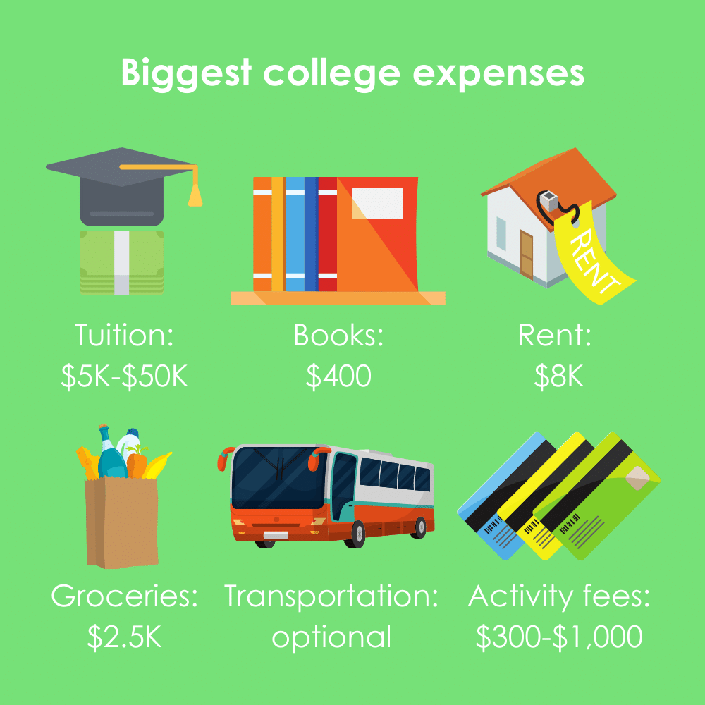 Most common college expenses and their amounts. Includes tuition, books, rent (or residence fees), transportation, activity fees, and groceries.