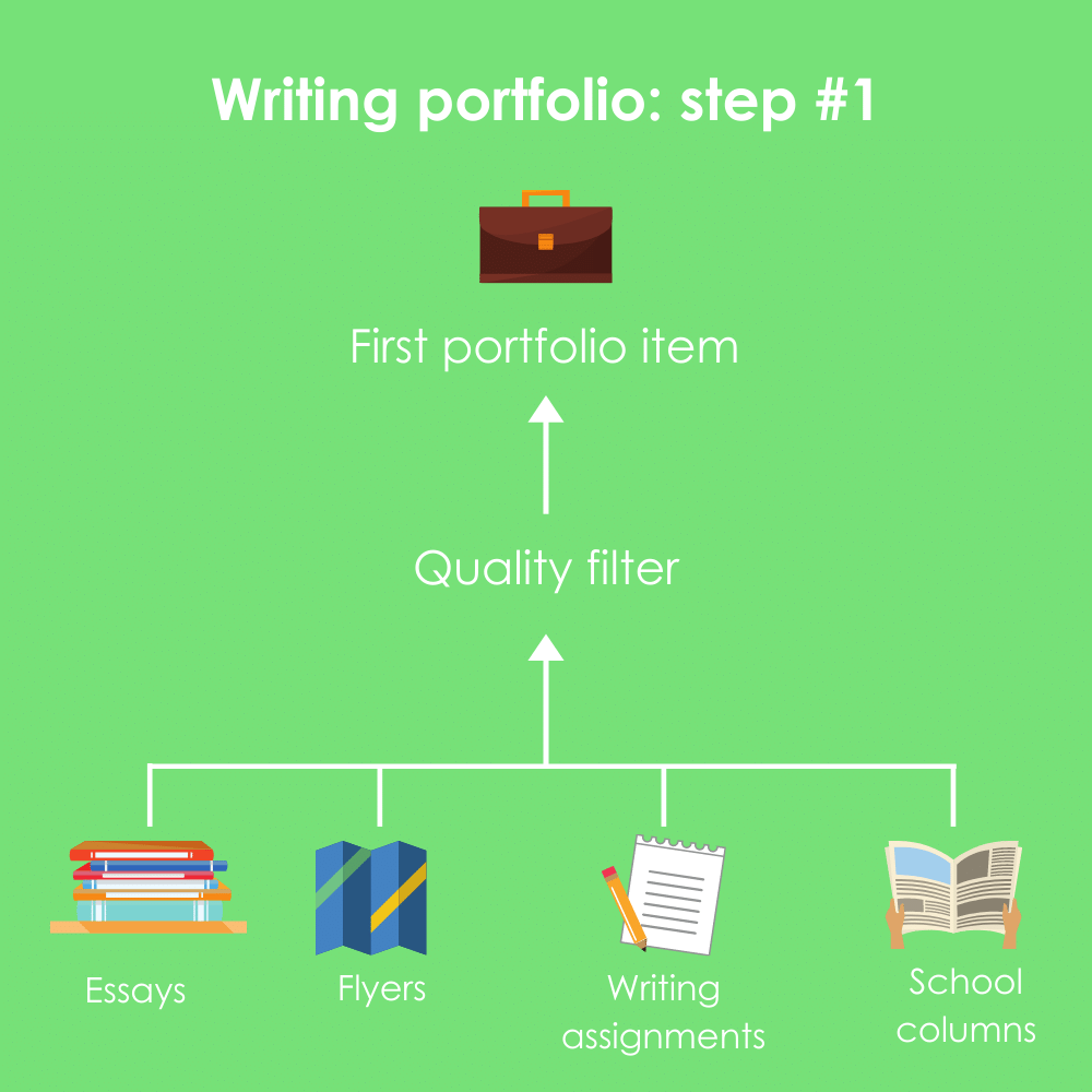 A flow chart showing how writing assignments can be filtered to produce your first portfolio item.