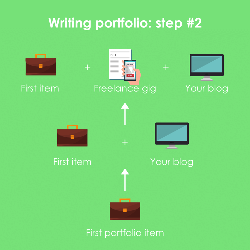 A flow chart showing how to acquire second and third writing portfolio items.