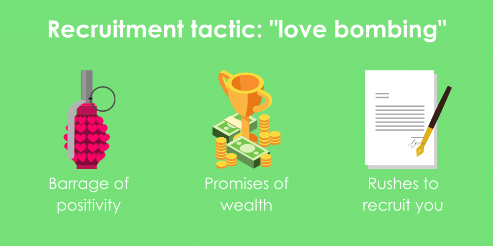 Three components of cult recruiting practice known as love bombing, including constant positivity, promises of wealth and happiness, and a rush to start activities.