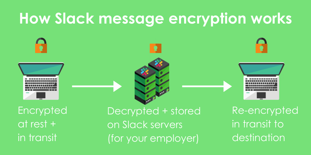 Infographic showing how Slack instant messages are encrypted at rest and in transit, but decrypted and stored on Slack servers for employer requests before making it to the other device.