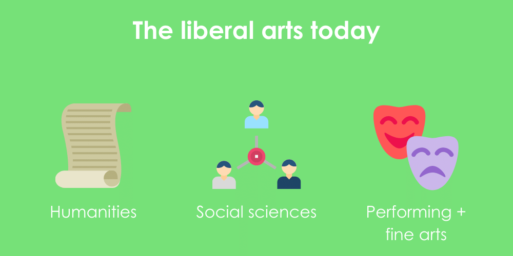 Infographic illustrating 3 modern categories of the arts, including the Humanities, Social Sciences, and Fine or Performing Arts.