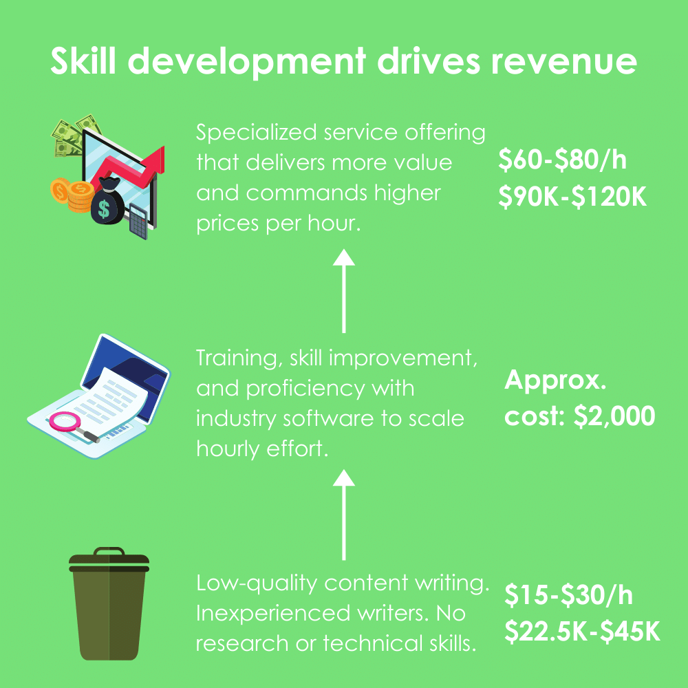 Flow chart showing basic process in skill development to drive higher revenue per employee.