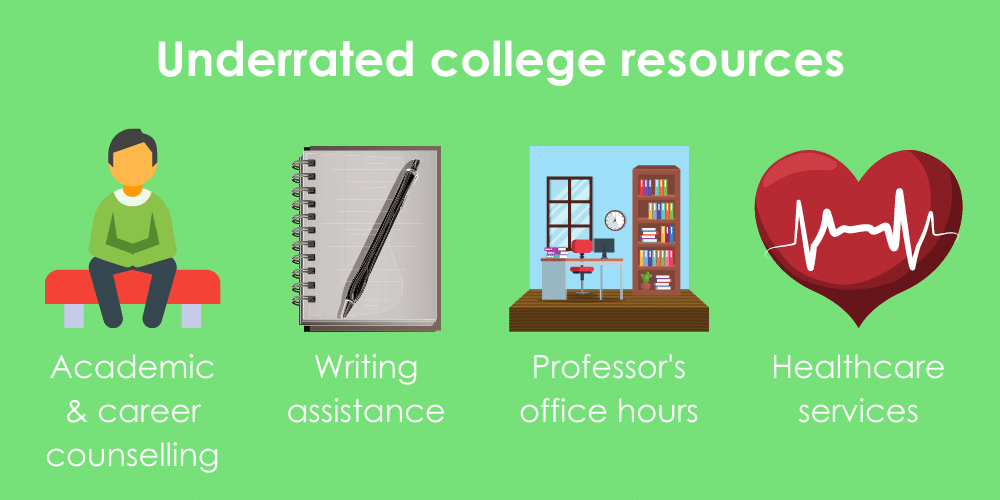 The 4 most underutilized college resources, including writing assistance, career counselling, healthcare services, and office hours.