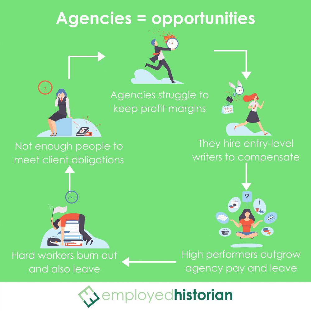 Marketing agencies' 5-step cycle of hiring and employee churn.