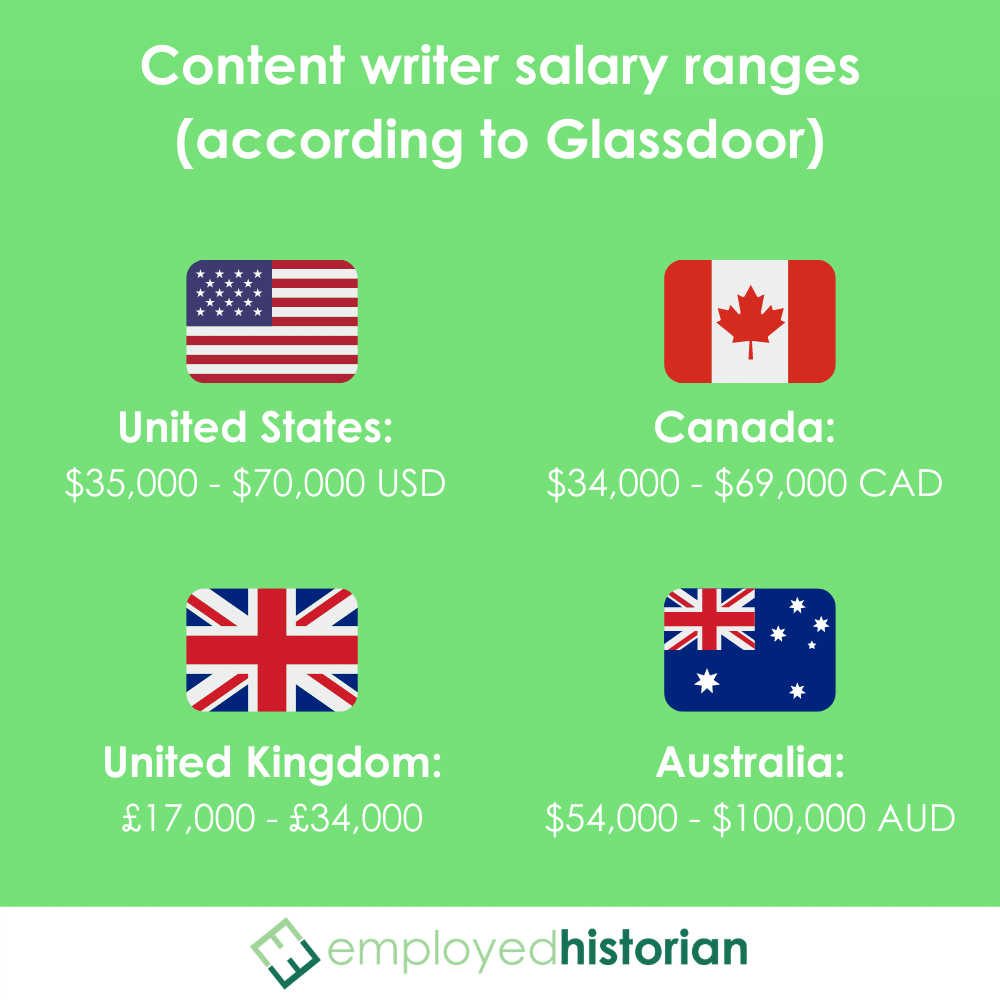 Content writer salary ranges from Glassdoor in the United States, Canada, the United Kingdom, and Australia.