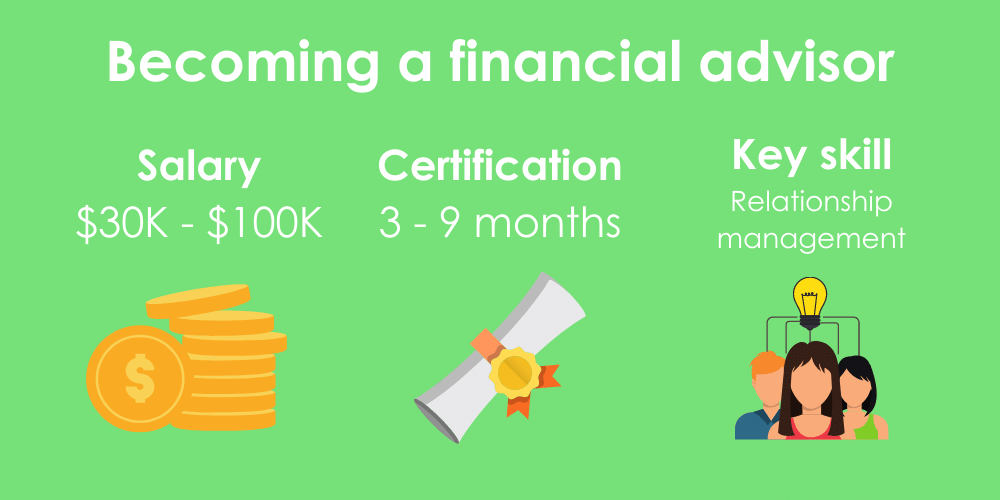 3 facts on becoming a financial advisor, including salary, certification time, and key skills.