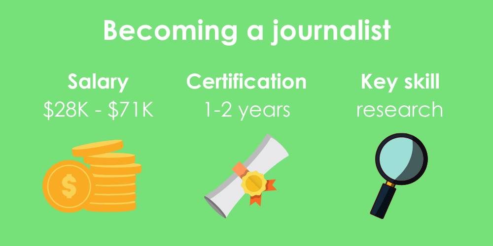 3 facts on becoming a journalist, including salary, certification time, and key skills.