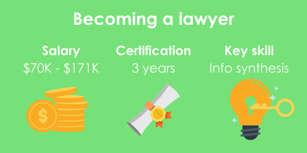 3 facts on becoming a lawyer, including salary, certification time, and key skills.