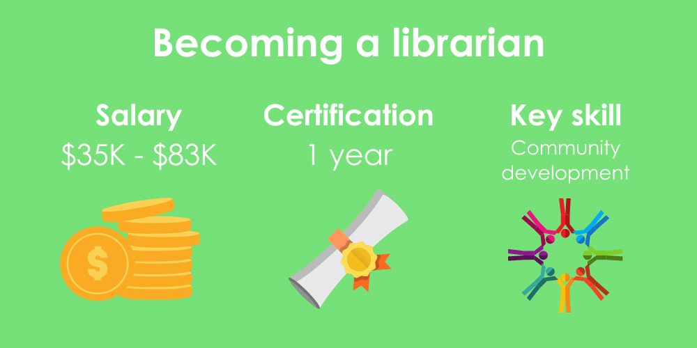 3 facts on becoming a librarian including salary, certification time, and key skills.