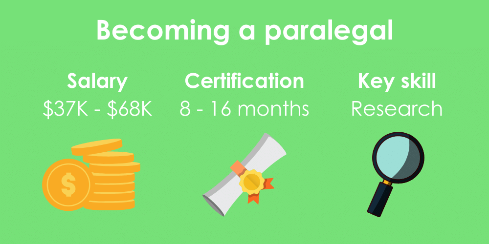 3 facts on becoming a paralegal, including salary, certification time, and key skills.