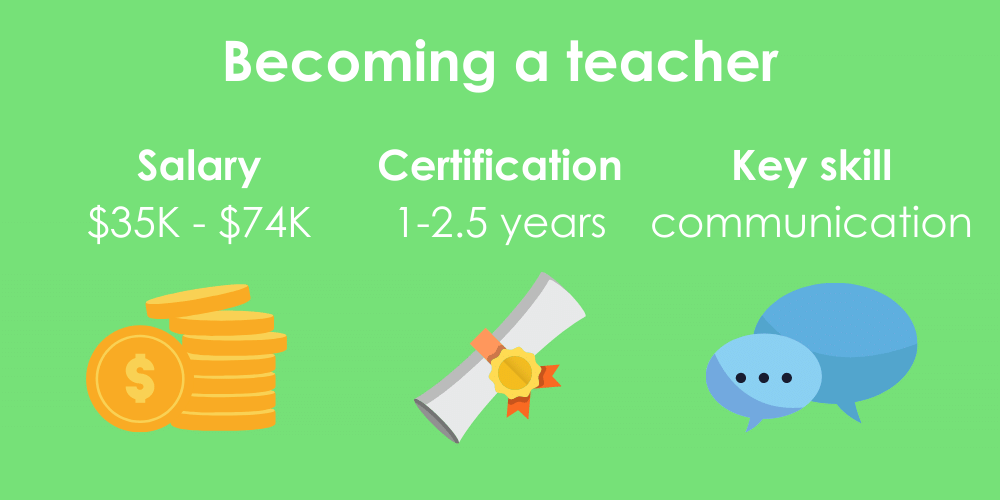 3 facts on becoming a teacher, including salary, certification time, and key skills.