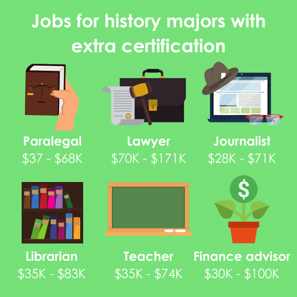 Infographic with six jobs for history majors that require extra certification, including paralegal, lawyer, journalist, librarian, teacher, and financial advisor.