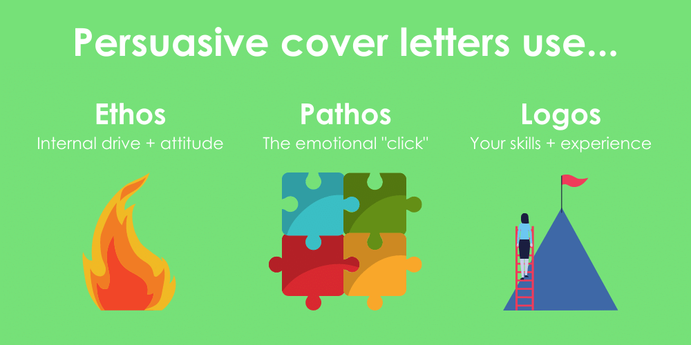 Rhetorical triangle for kickass cover letters, including your internal drive, making an emotional connection, and identifying your relevant skills and experiences.