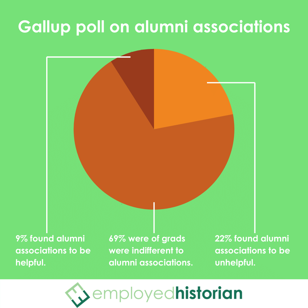 An orange pie chart showing Gallup Poll responses to alumni association. 9% found them to be helpful; 22% found them unhelpful, and 69% were indifferent to them.