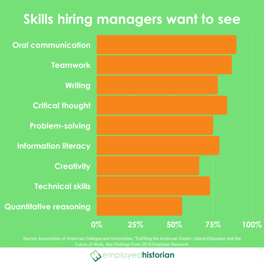Bar graph ranking the top 10 most desired skills from employers according to a 2018 study from the Association of American Colleges and Universities.