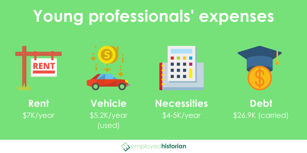 The four most common post-grad expenses for young professionals outlined and averaged for quick budgeting.