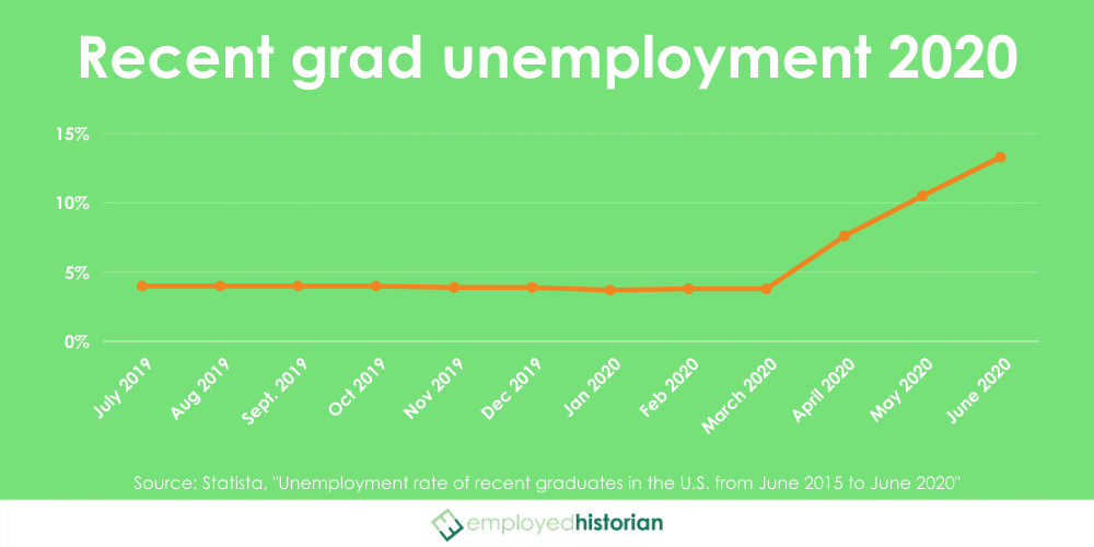 Line graph showing the unemployment rate for recent graduates from July 2019 to June 2020, rising from 3.8% to 13.3% over the course of 12 months.