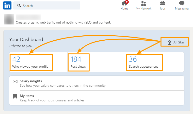 Screenshot of a LinkedIn dashboard displaying the all-star profile status, post views, search appearances, and how many people viewed the profile.