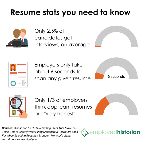 Infographic showing how many resumes earn interviews, how long employers take to scan a resume, and how many employers believe applicants are honest on their resumes.