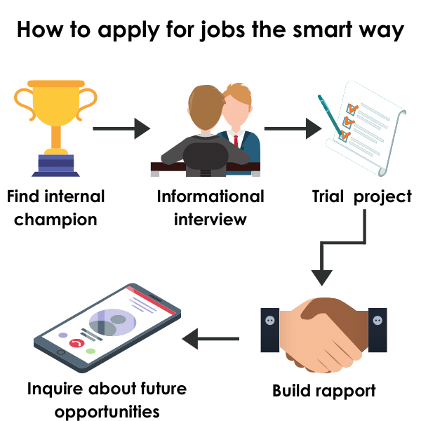 Short infographic showing the the smart process to apply for jobs after college.