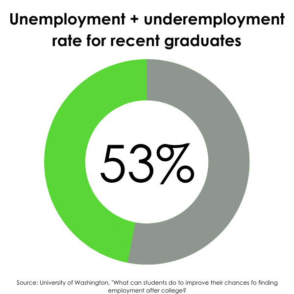 Pie chart showing 53% of recent college graduates are unemployed or underemployed.