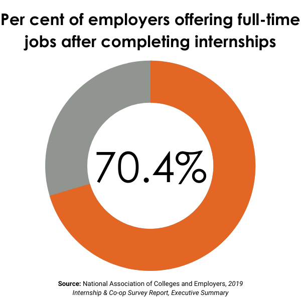 Pie chart showing that 70.4% of employers offer full-time employment to interns who have successfully completed their internships, as of 2019.