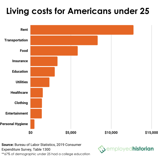 Bar chart of average living costs for Americans under 25 years.