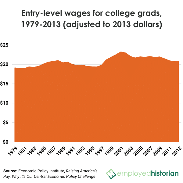An area chart of entry-level wages for college grads from 1979-2013, adjusted for inflation.