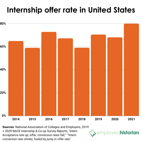 Bar graph showing the internship offer rate in the United States from 2014 to 2021.