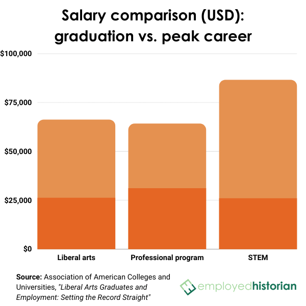Bar graph comparing salaries at graduation and peak careers between graduates of the liberal arts, professional programs, and STEM programs.