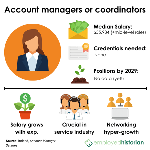 Profile on account managers and coordinators, including median salary, credentials needed, and job outlook by 2029.