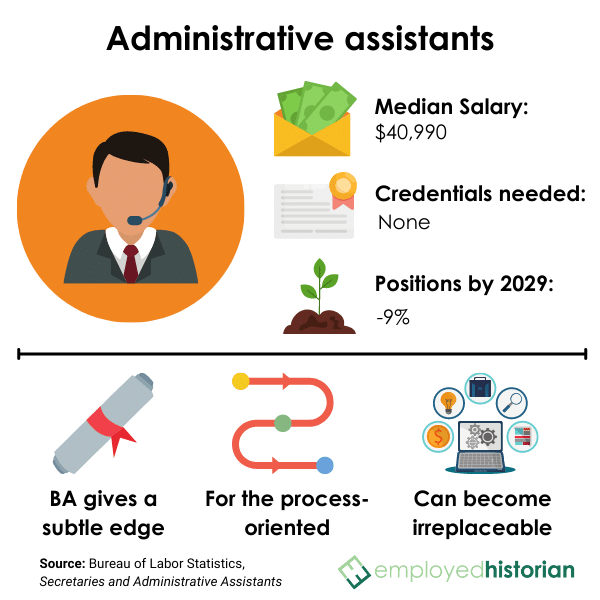 Profile on administrative assistants and secretaries, including median salary, credentials needed, and job outlook by 2029.