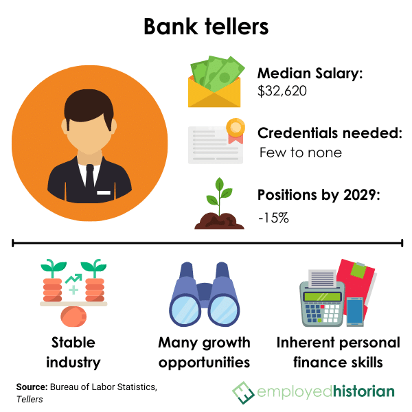 Profile on bank tellers and associates, including median salary, credentials needed, and job outlook by 2029.