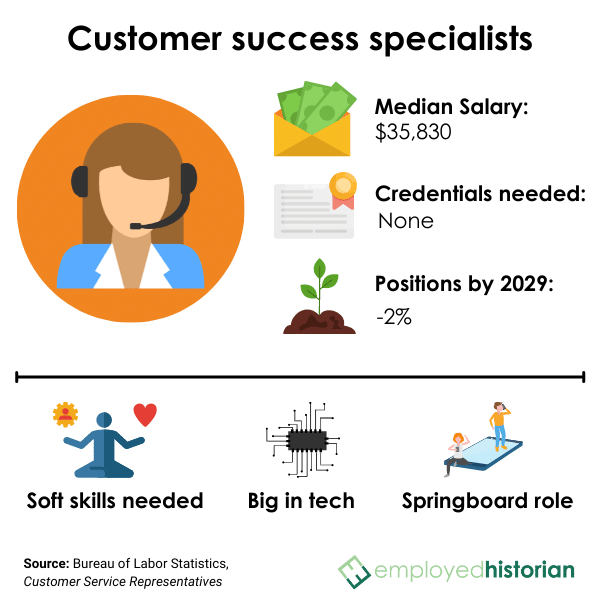 Profile on customer success specialists and customer service representatives, including median salary, credentials needed, and job outlook by 2029.