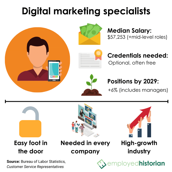 Profile on digital marketing specialists, including median salary, credentials needed, and job outlook by 2029.