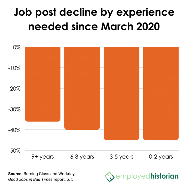Bar graph showing job post decline since March 2020 by experience required.