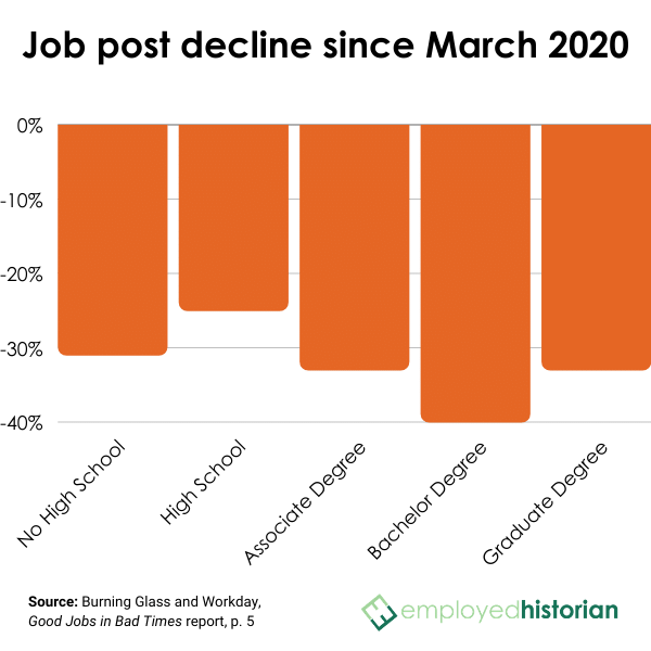 Bar graph showing job posting decline since March 2020 according to level of education.